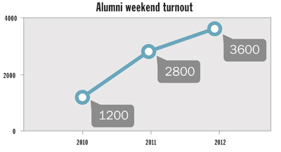 Record Number Of Alumni Return To Campus The GW Hatchet