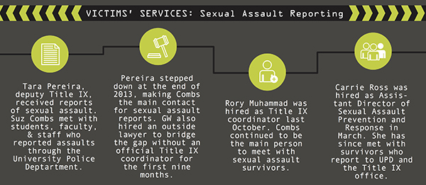 Role of a sexual assault advocate