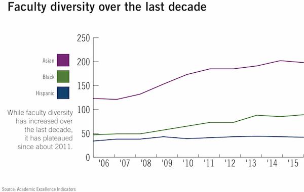 faculty diversity [keyword]