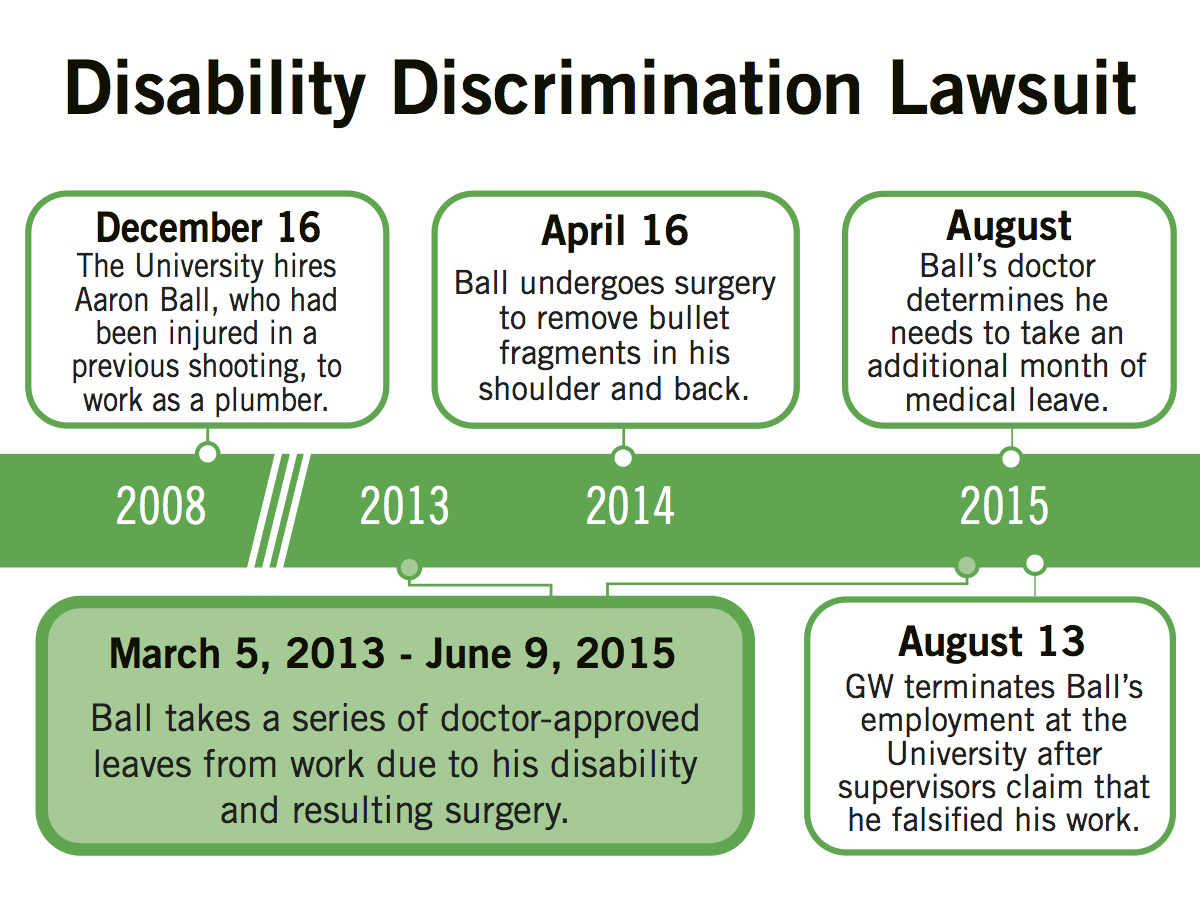 Former plumber sues GW for disability discrimination – The