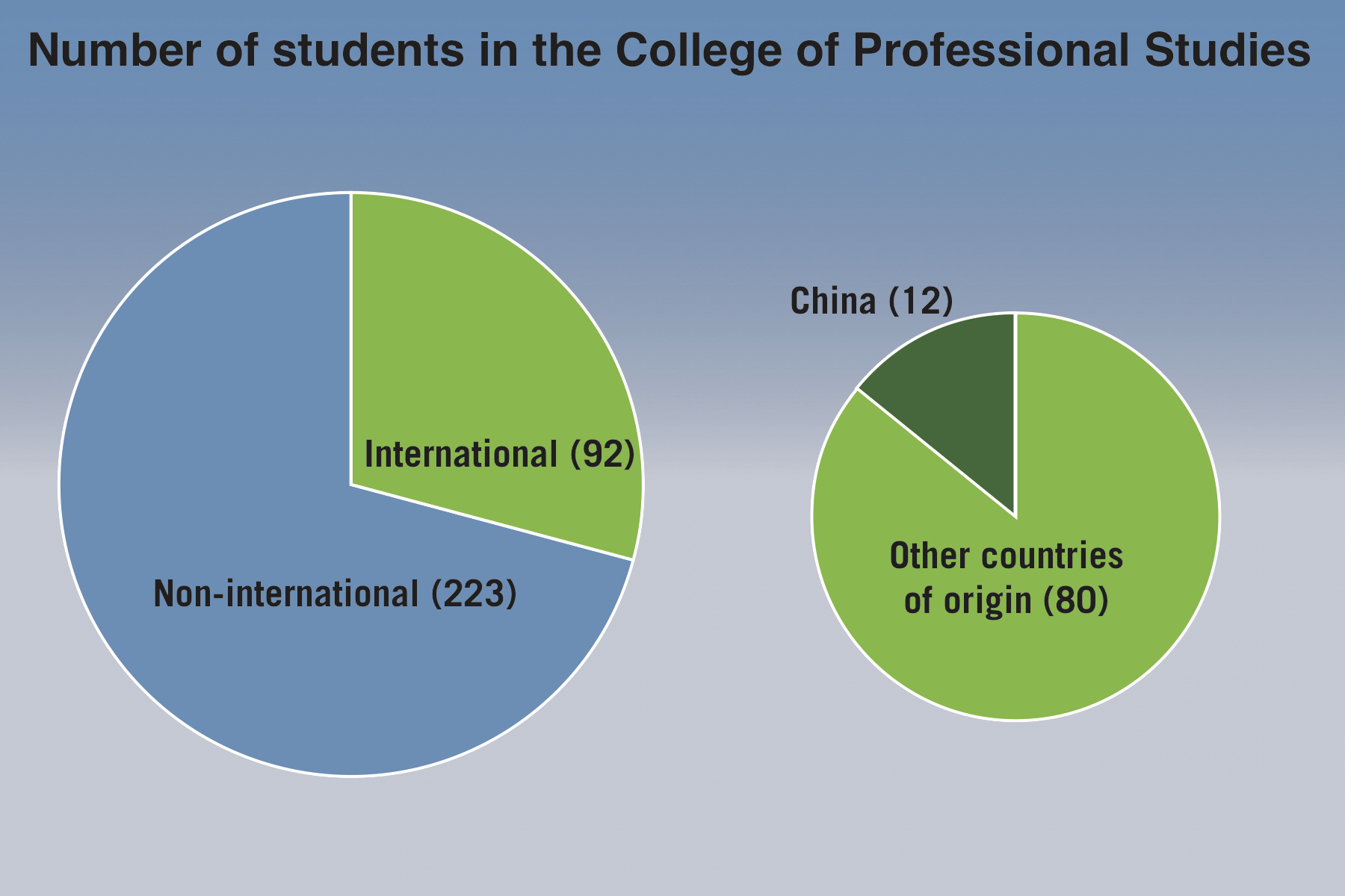 Few international students familiar with professional studies few international students familiar with professional studies degrees cps dean geenschuldenfo Image collections
