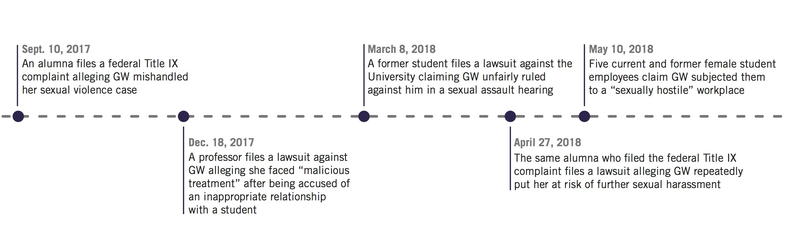 Deliberate Indifference To Hostile >> Lawsuit Alleges Gw Turned A Blind Eye To Sexual Misconduct The
