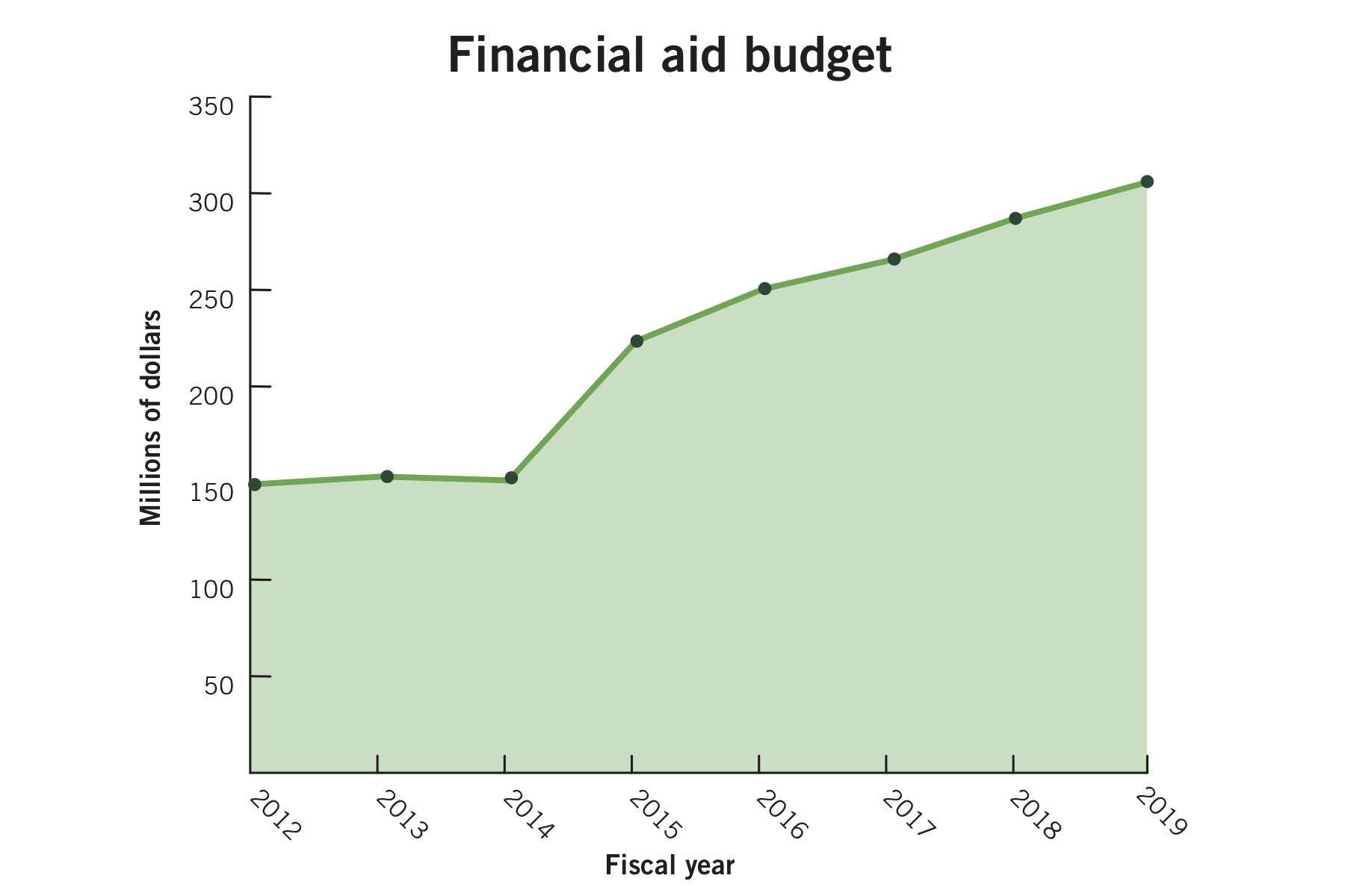 Financial aid budget swells for fifth consecutive year – The GW Hatchet