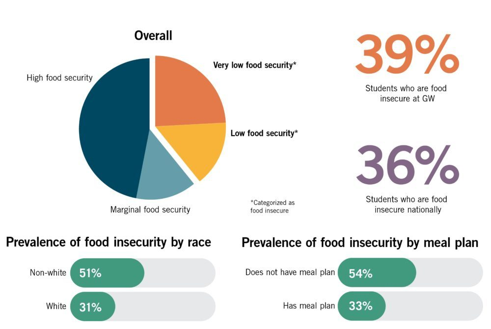 Gwu Mount Vernon Campus Map.Nearly 40 Percent Of Students Face Food Insecurity The Gw Hatchet