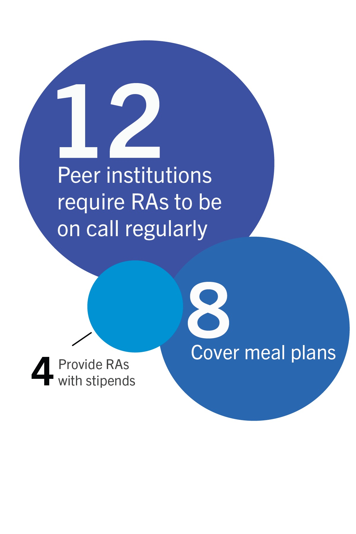 Updated RA contract aligns with nine peer schools – The GW
