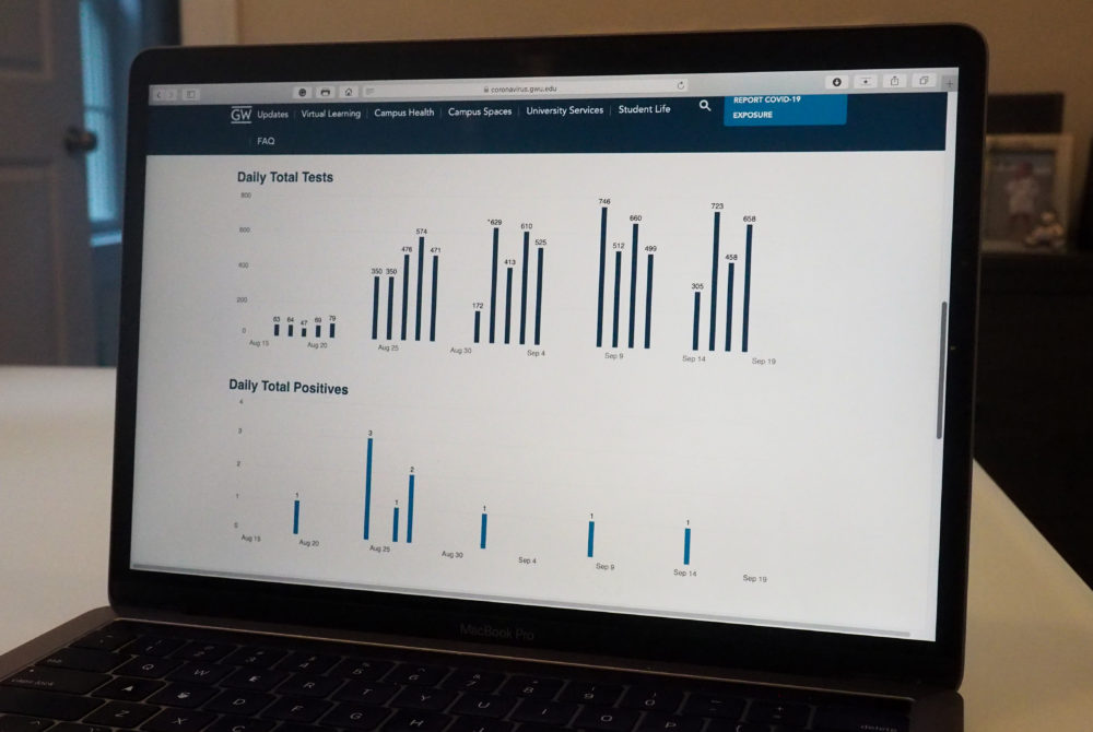 COVID-19 tracking dashboard can help GW respond to pandemic